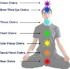 Seven Chakra energy points of the human body